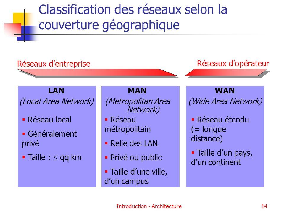 Classification des réseaux selon la couverture géographique