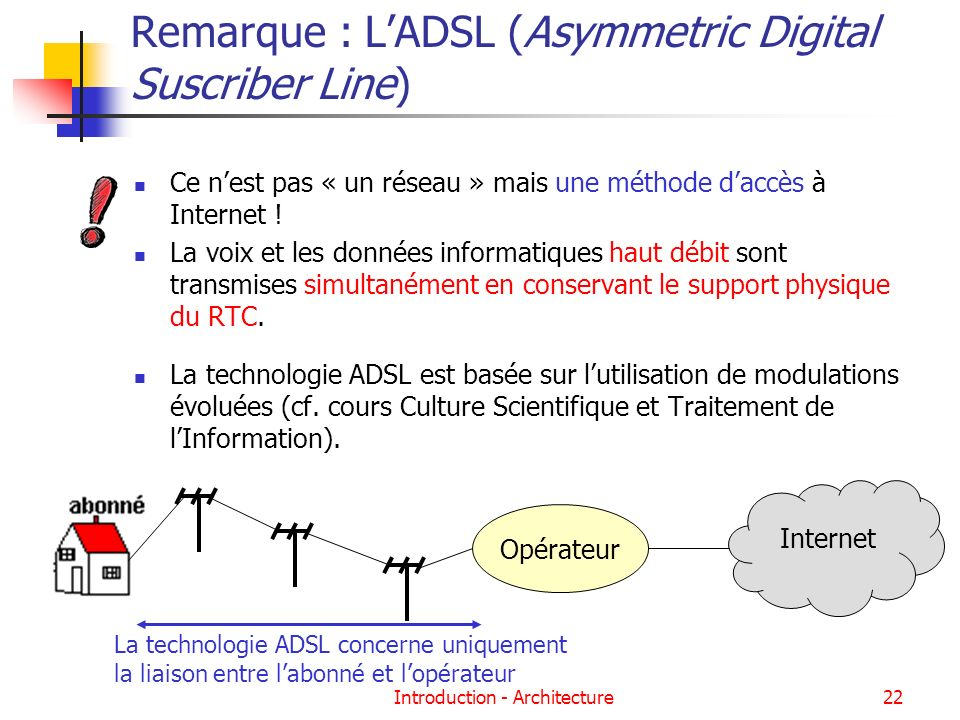 Remarque : L'ADSL (Asymmetric Digital Suscriber Line)