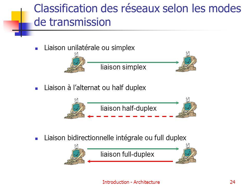 Classification des réseaux selon les modes de transmission
