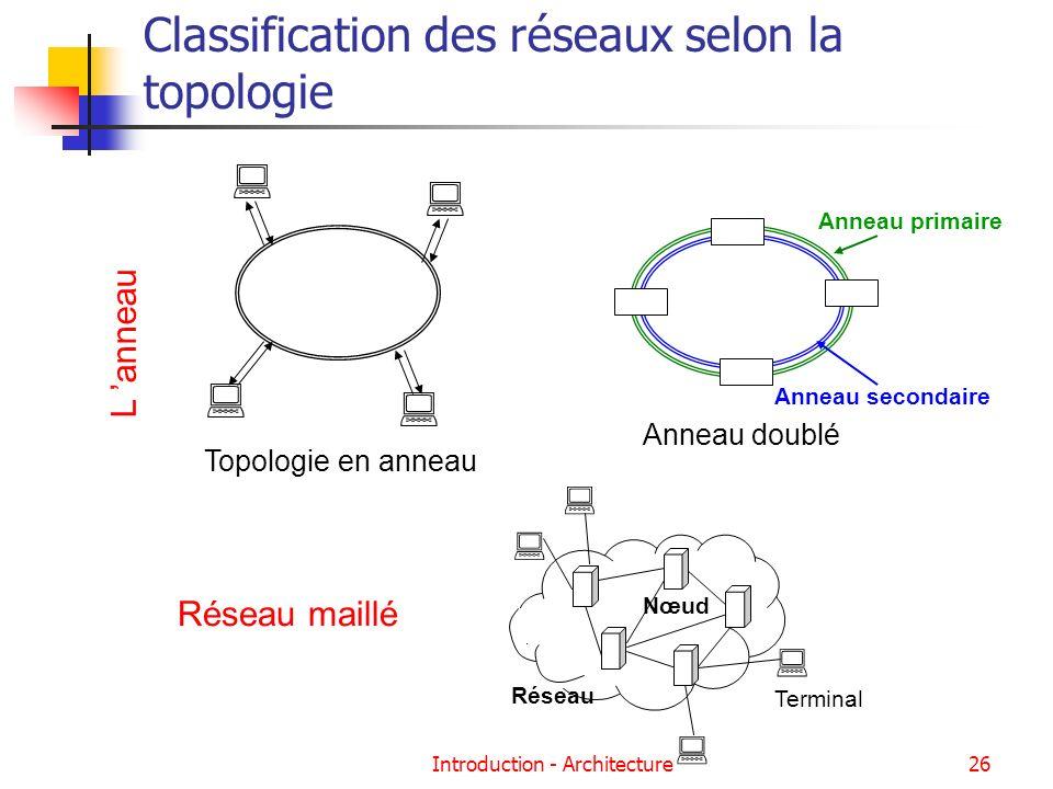 Classification des réseaux selon la topologie