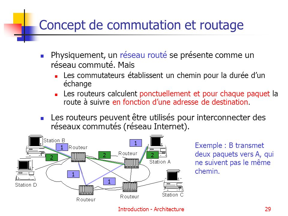 Concept de commutation et routage
