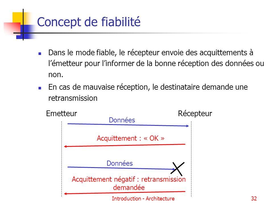 Concept de fiabilité