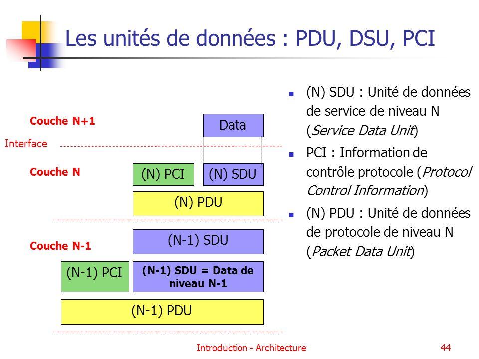 Les unités de données : PDU, DSU, PCI