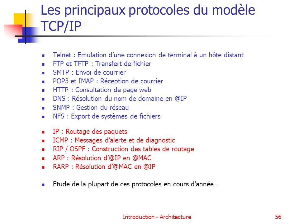 Les principaux protocoles du modèle TCP/IP