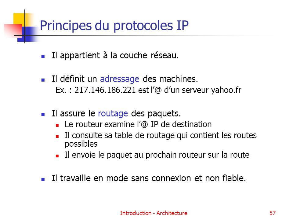 Principes du protocoles IP