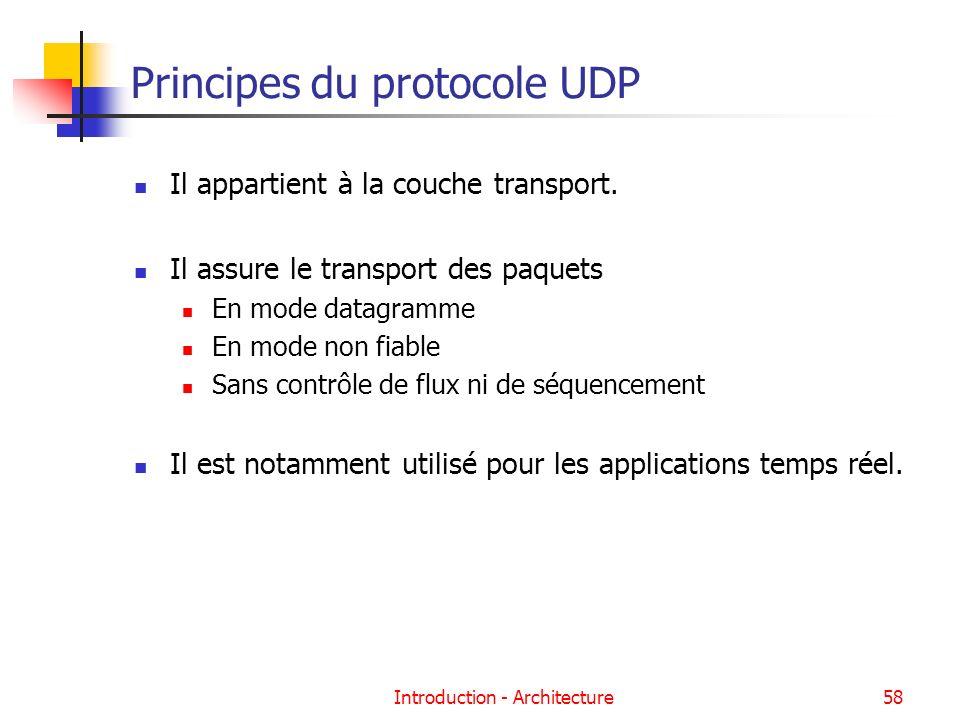 Principes du protocole UDP