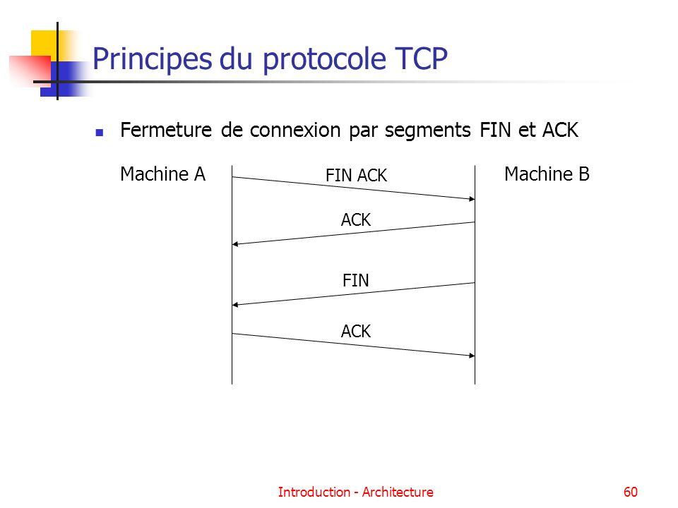 Principes du protocole TCP