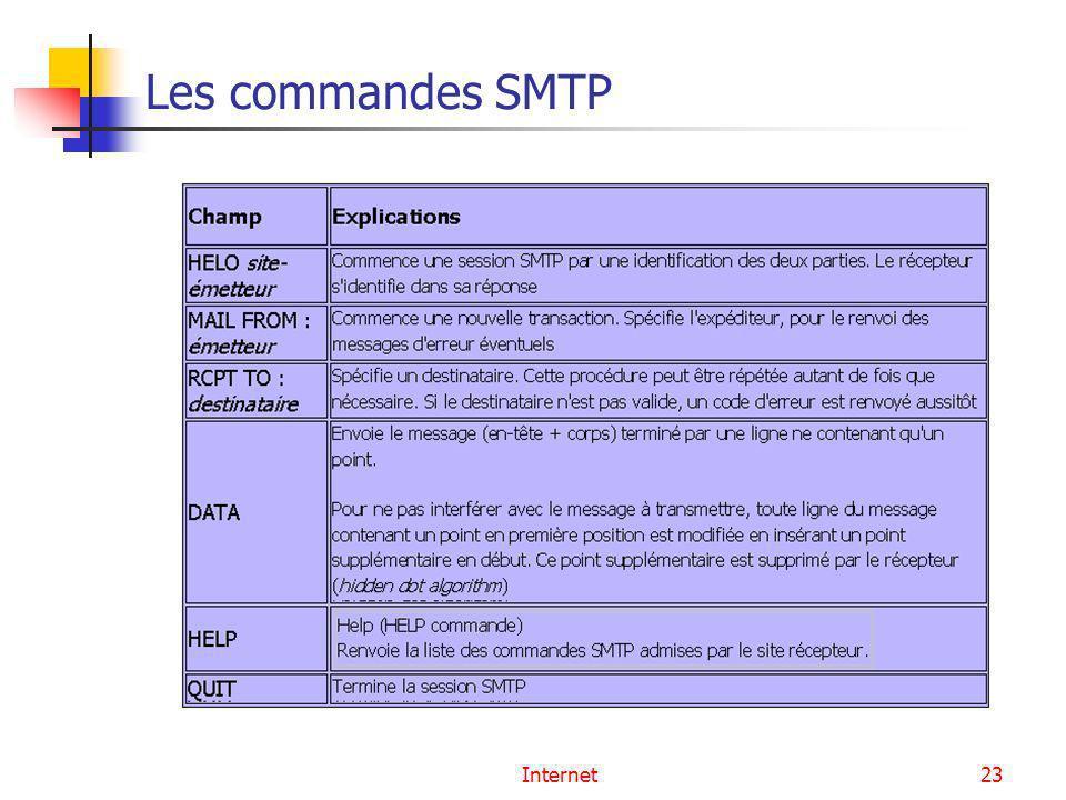Les commandes SMTP Internet