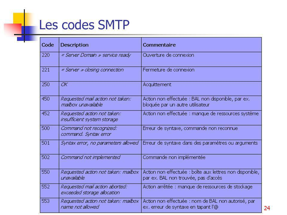 Les codes SMTP Internet