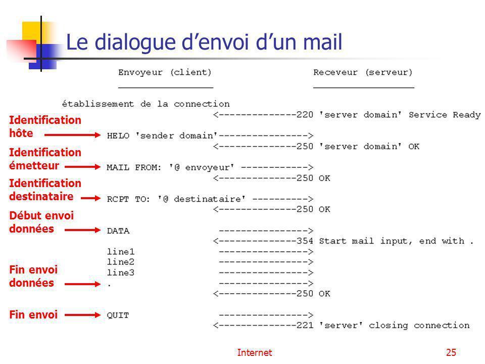 Le dialogue d'envoi d'un mail