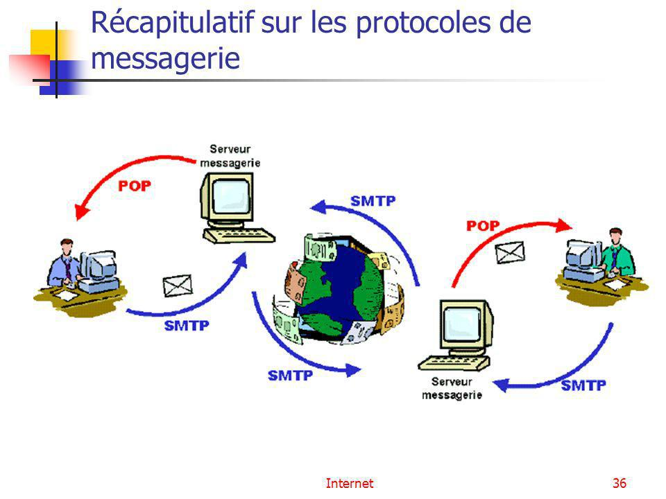 Récapitulatif sur les protocoles de messagerie