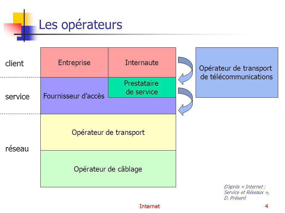 Les opérateurs client service réseau Entreprise Internaute