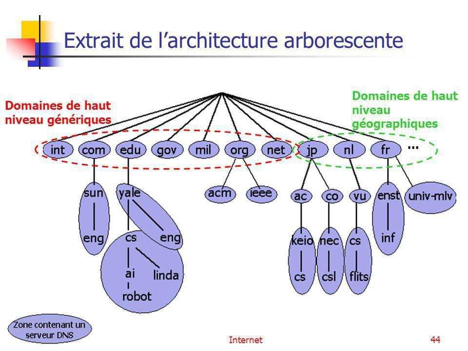Extrait de l'architecture arborescente