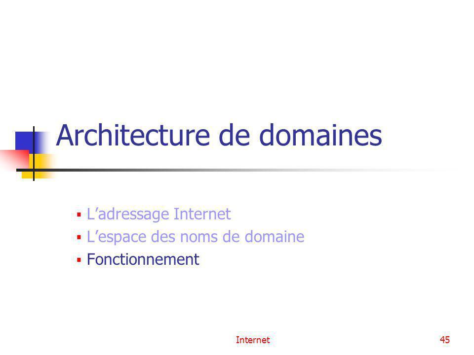Architecture de domaines