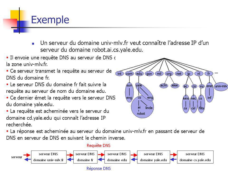 ExempleUn serveur du domaine univ-mlv.fr veut connaître l'adresse IP d'un serveur du domaine robot.ai.cs.yale.edu.
