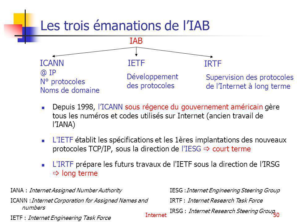 Les trois émanations de l'IAB