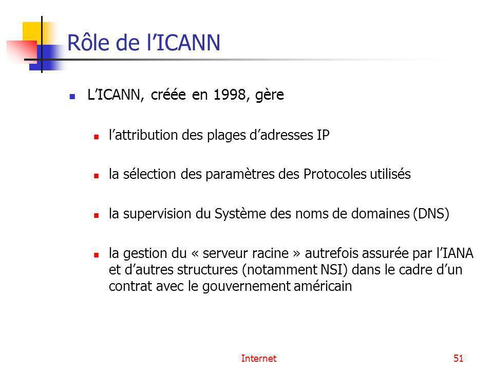 Rôle de l'ICANN L'ICANN, créée en 1998, gère