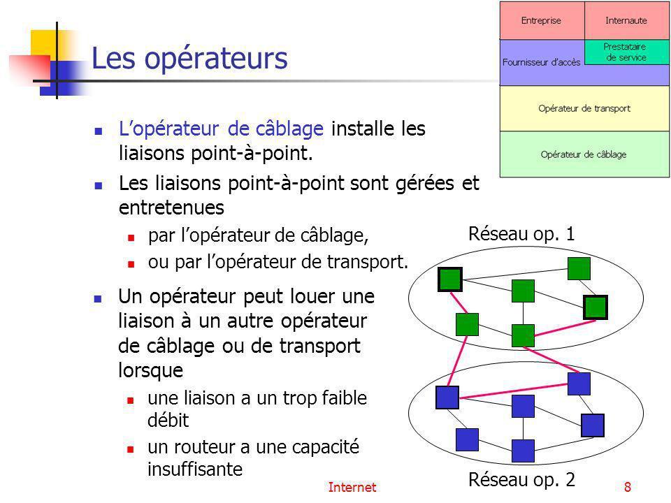 Les opérateurs L'opérateur de câblage installe les liaisons point-à-point. Les liaisons point-à-point sont gérées et entretenues.