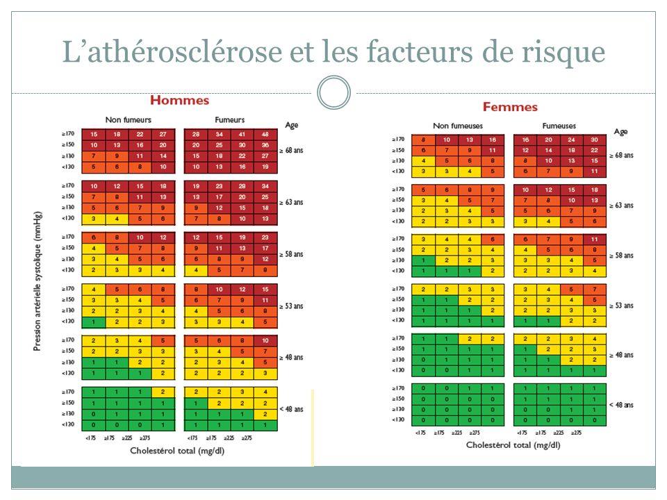 L'athérosclérose et les facteurs de risque