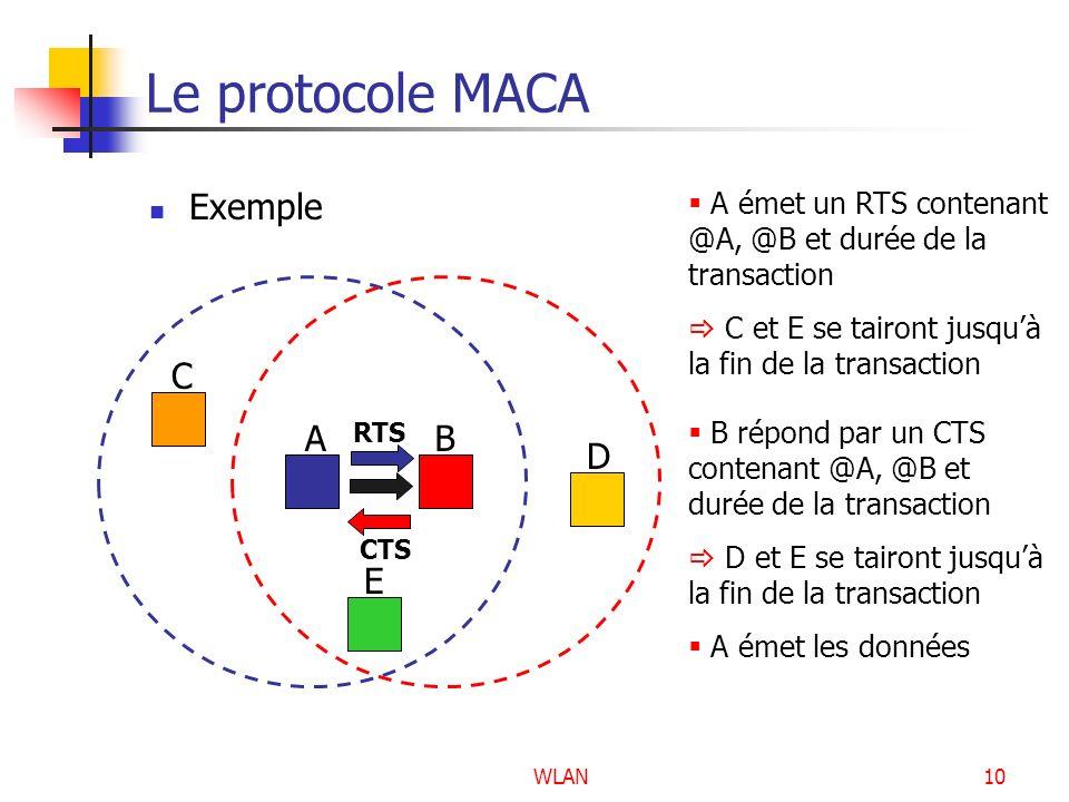 Le protocole MACA Exemple A B C D E