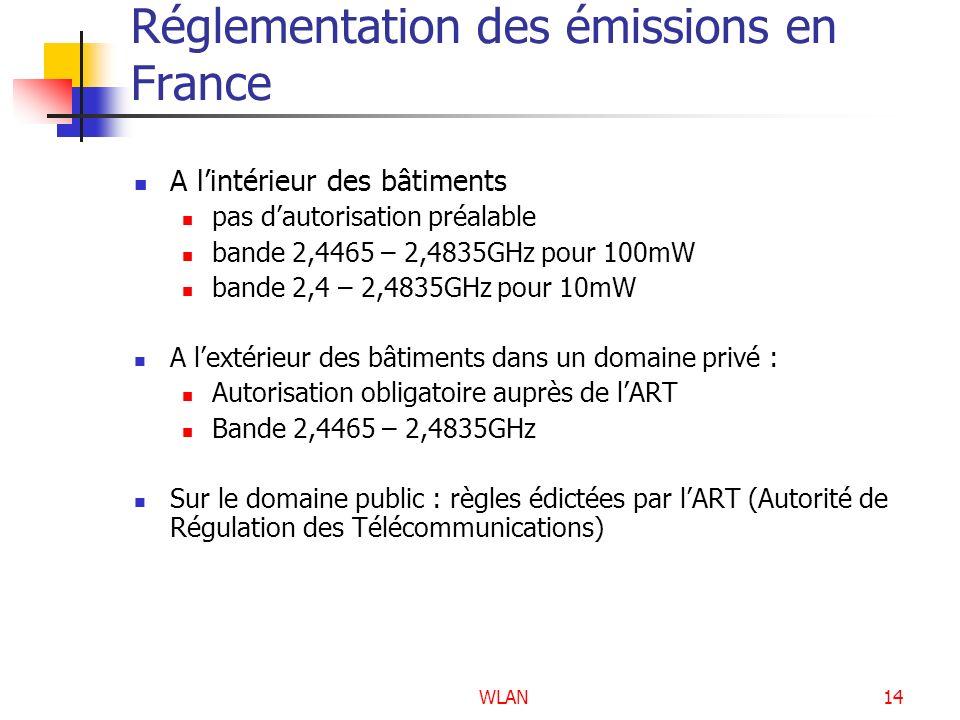 Réglementation des émissions en France