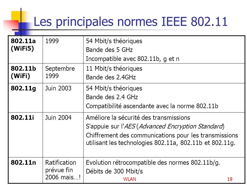 Les principales normes IEEE 802.11