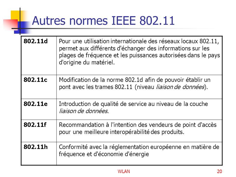 Autres normes IEEE 802.11 802.11d.