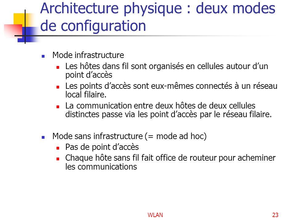 Architecture physique : deux modes de configuration