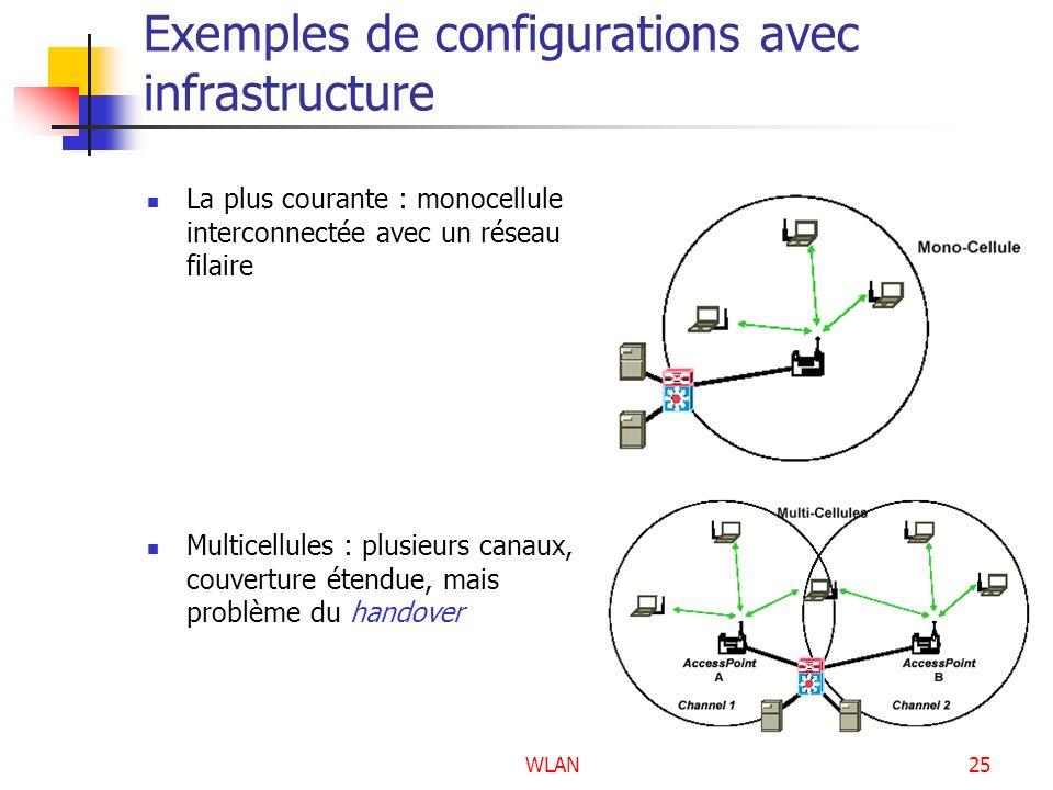 Exemples de configurations avec infrastructure