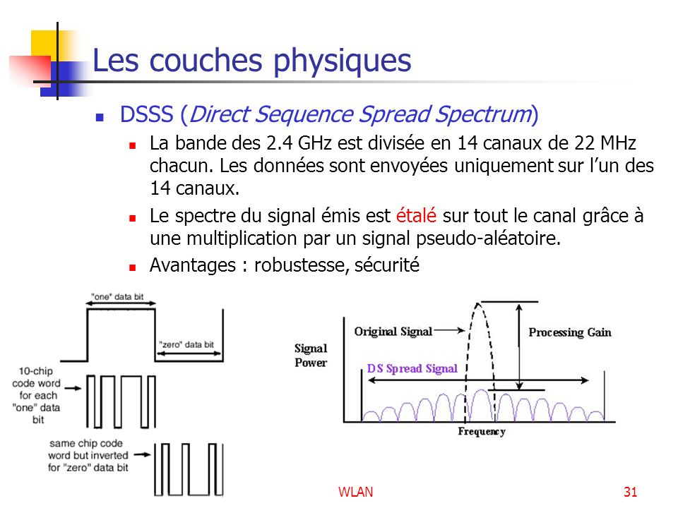 Les couches physiques DSSS (Direct Sequence Spread Spectrum)