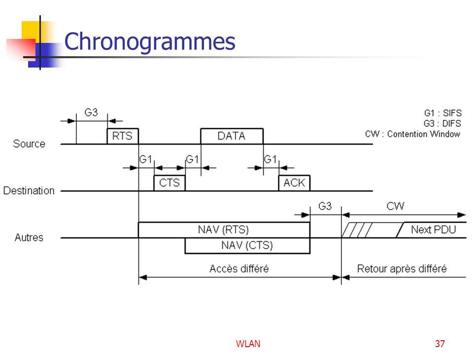 Chronogrammes WLAN