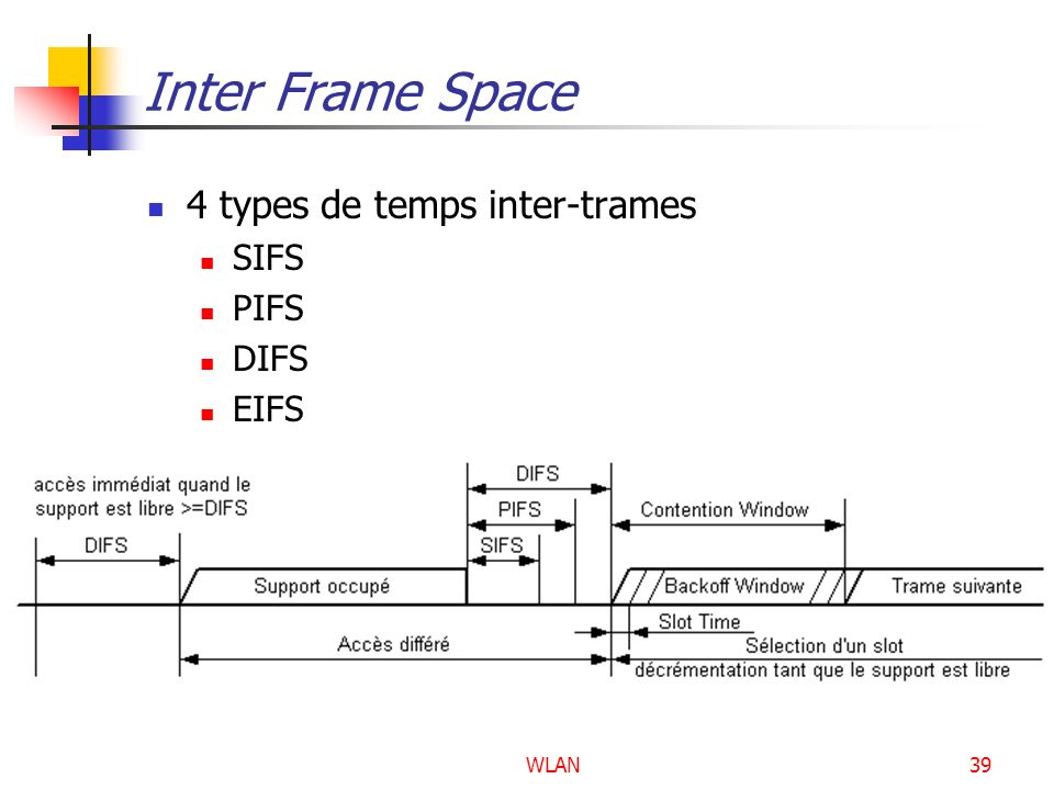 Inter Frame Space 4 types de temps inter-trames SIFS PIFS DIFS EIFS