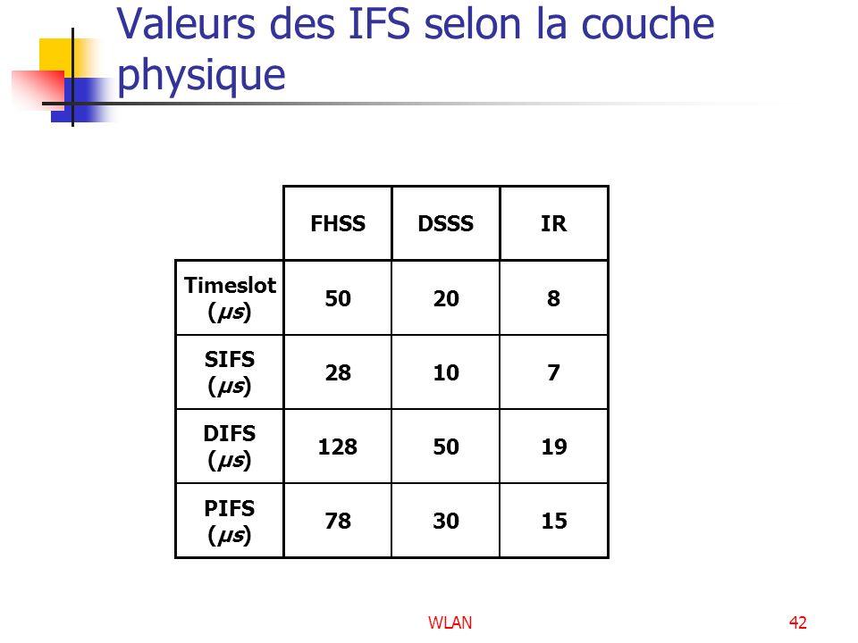 Valeurs des IFS selon la couche physique