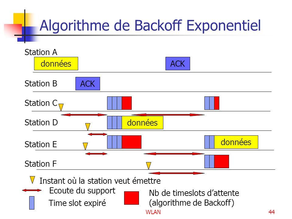 Algorithme de Backoff Exponentiel