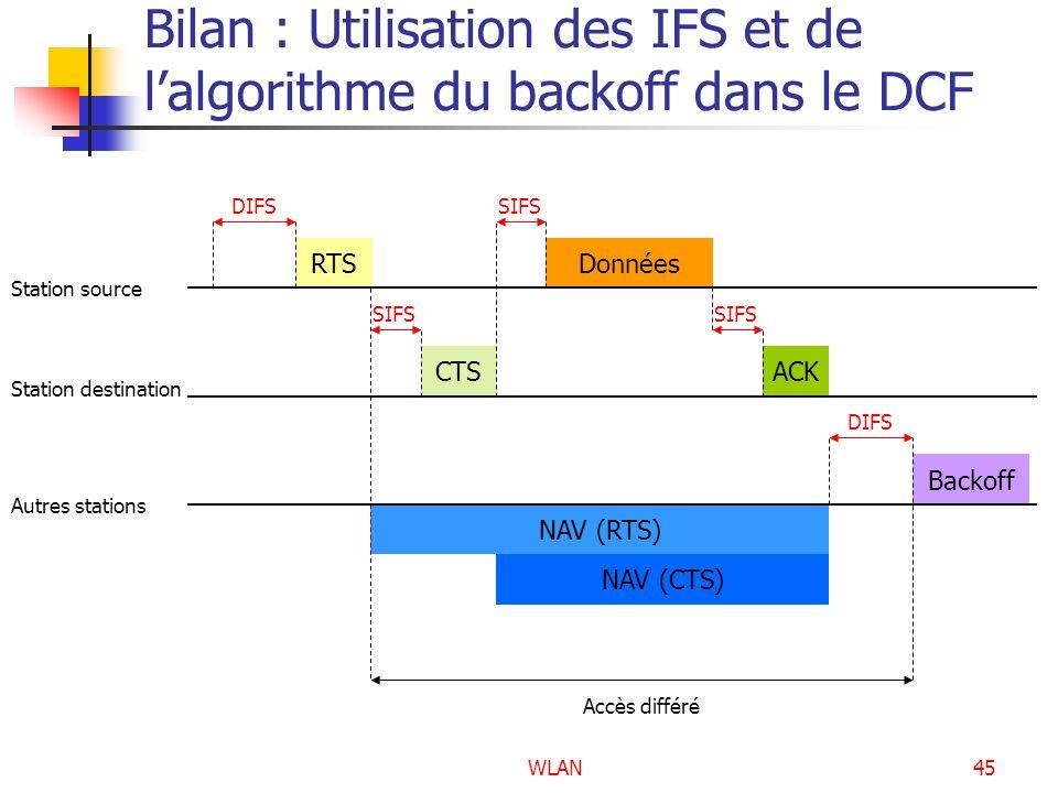 Bilan : Utilisation des IFS et de l'algorithme du backoff dans le DCF