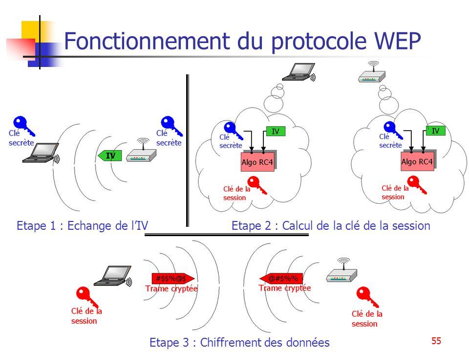 Fonctionnement du protocole WEP