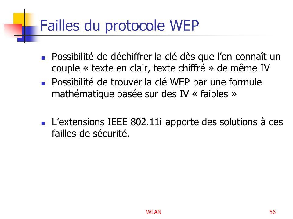 Failles du protocole WEP