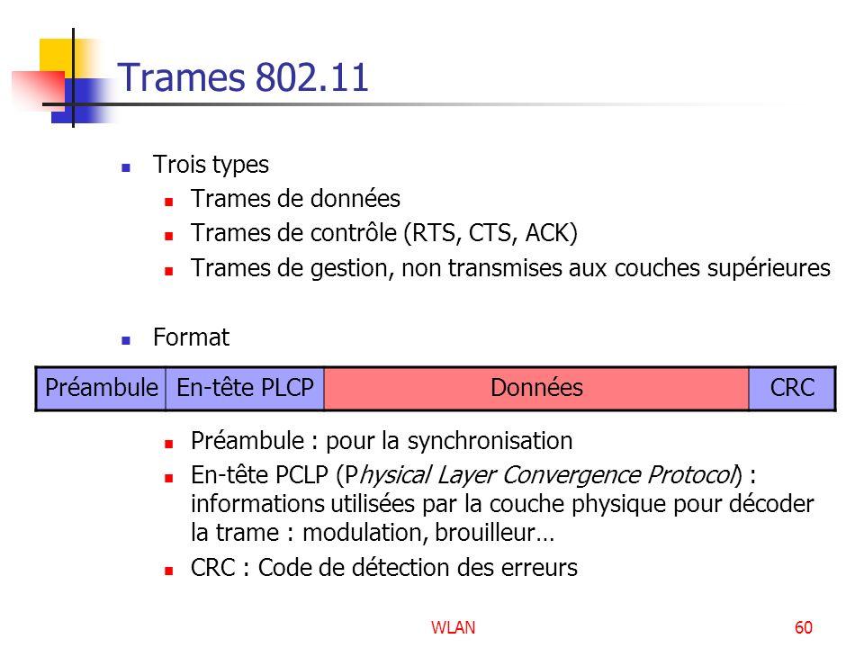 Trames 802.11 Trois types Trames de données