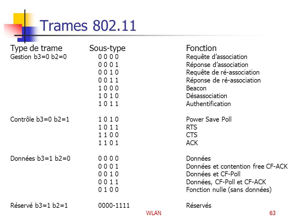 Trames 802.11 Type de trame Sous-type Fonction