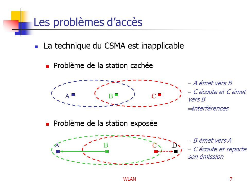 Les problèmes d'accès La technique du CSMA est inapplicable
