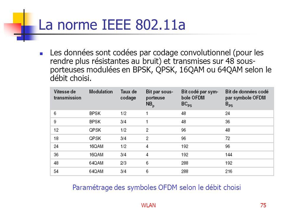 Paramétrage des symboles OFDM selon le débit choisi