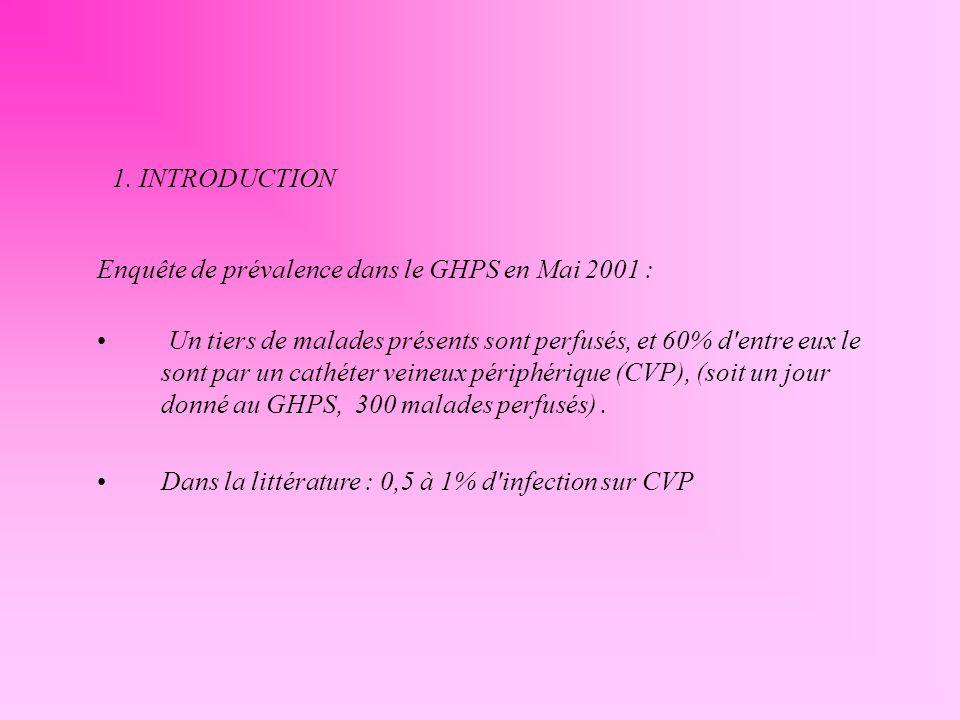 1. INTRODUCTIONEnquête de prévalence dans le GHPS en Mai 2001 :