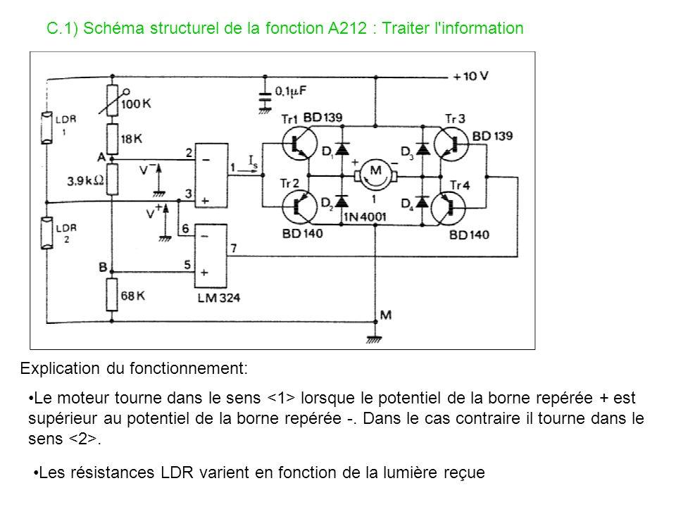 C.1) Schéma structurel de la fonction A212 : Traiter l information