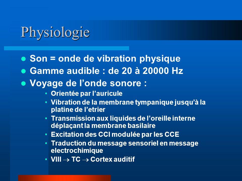 Physiologie Son = onde de vibration physique