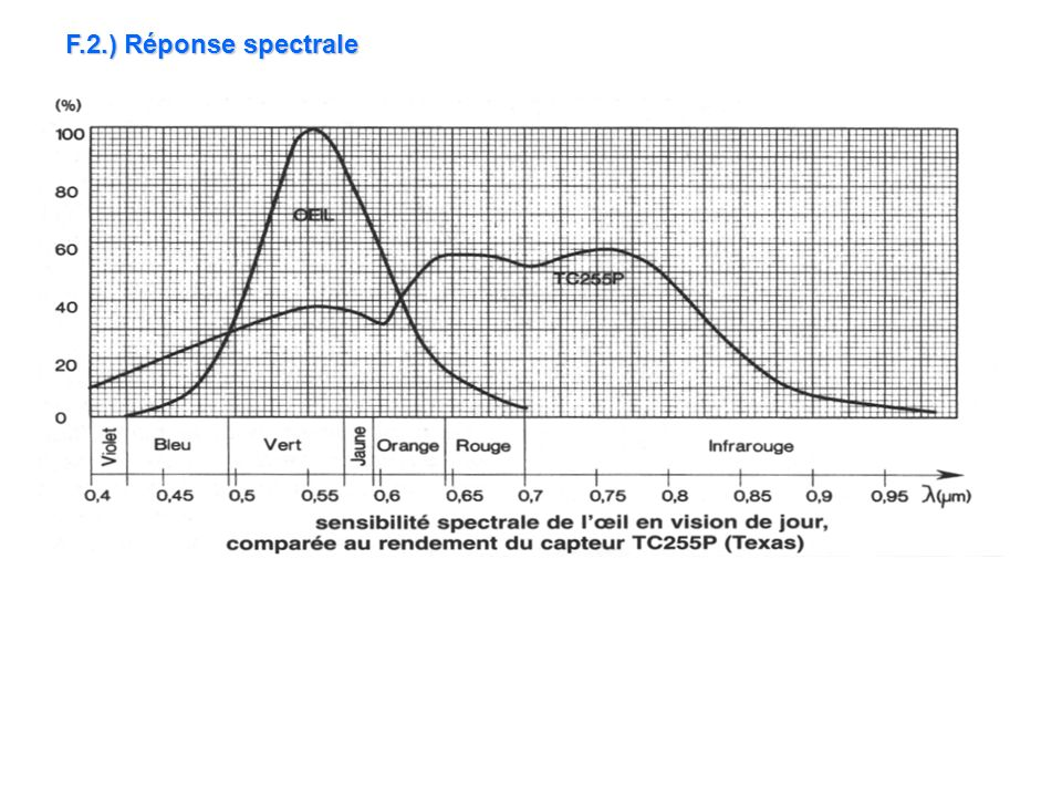 F.2.) Réponse spectrale