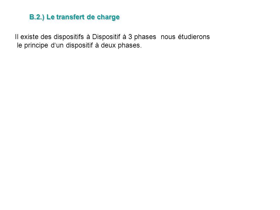B.2.) Le transfert de charge