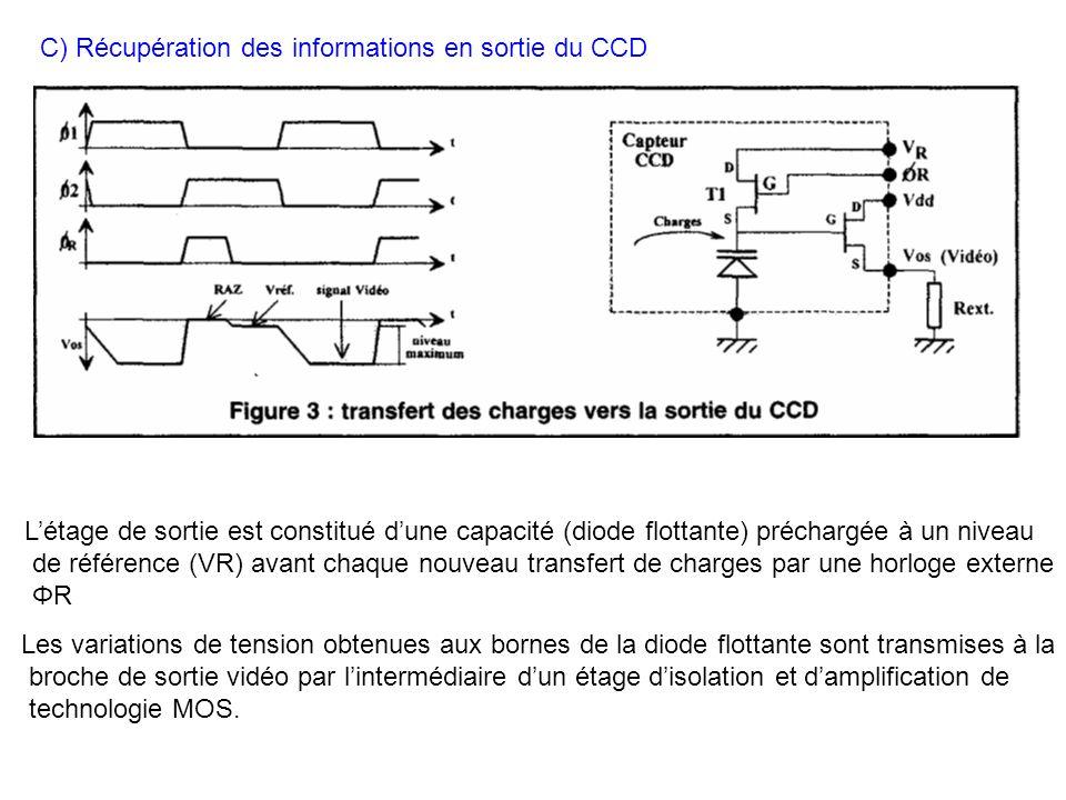 C) Récupération des informations en sortie du CCD