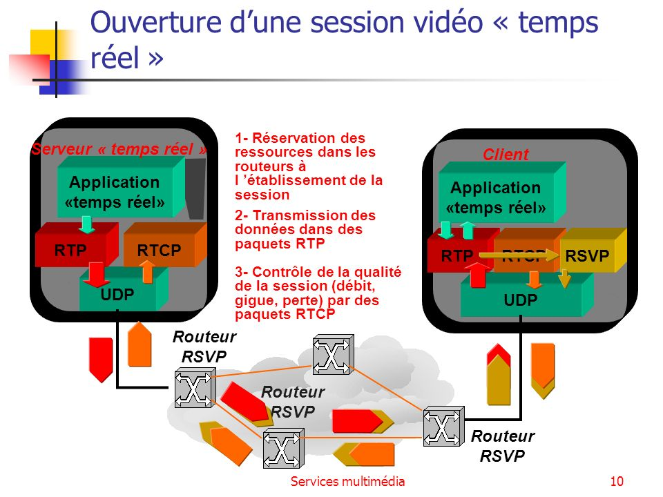 Ouverture d'une session vidéo « temps réel »