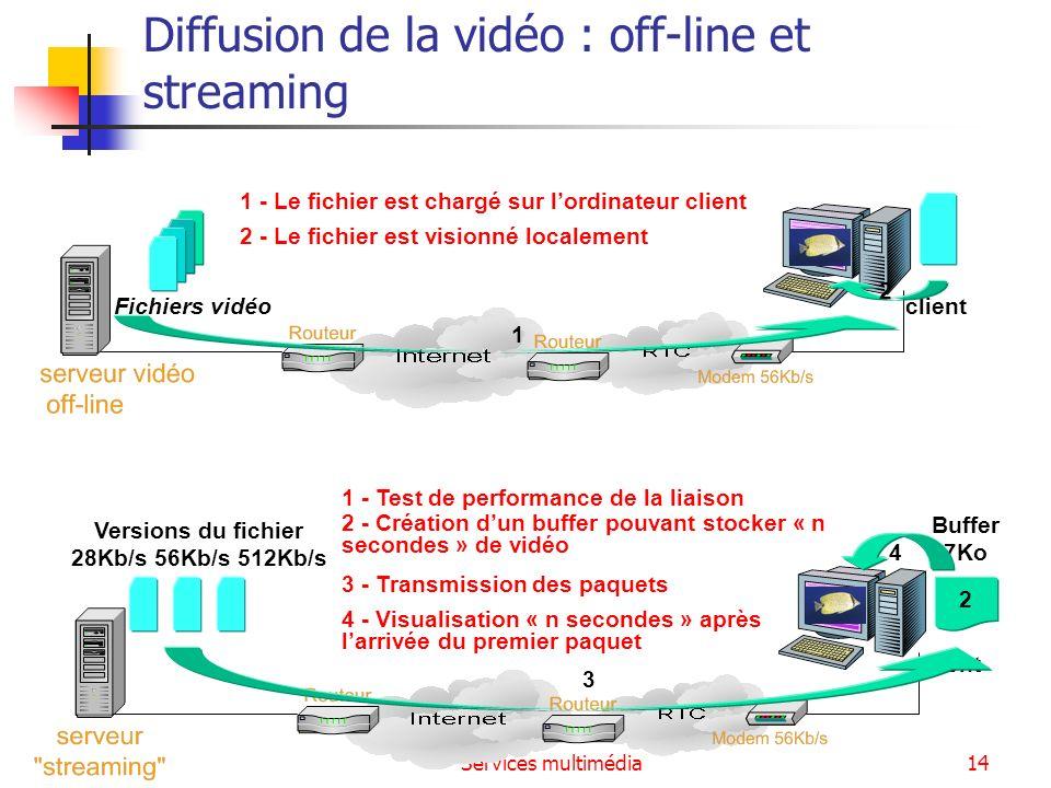 Diffusion de la vidéo : off-line et streaming
