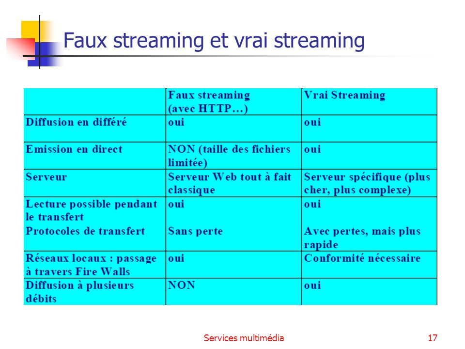 Faux streaming et vrai streaming